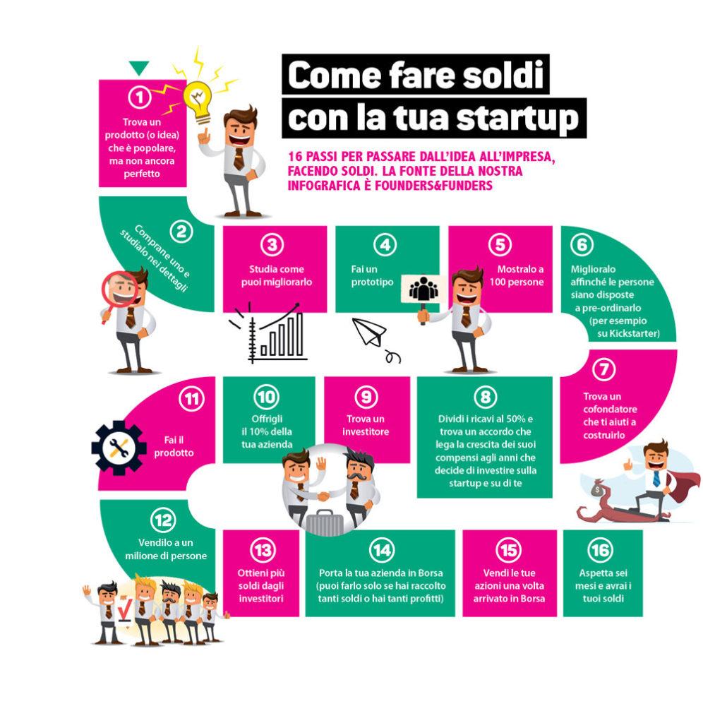 come-fare-soldi-startup